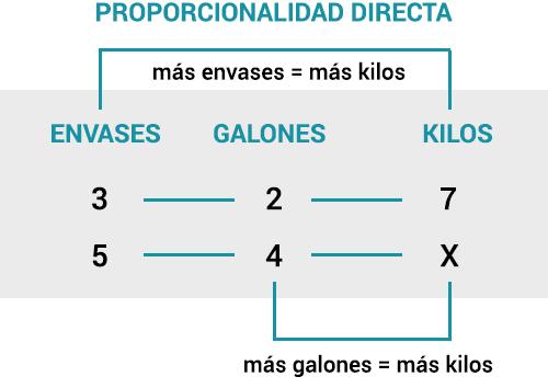Proporcionalidad directa en regla de 3