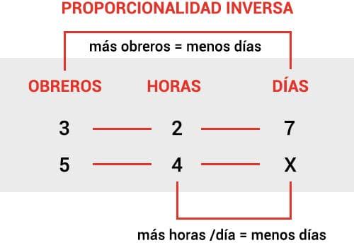 Ejemplo de proporcionalidad inversa en regla de tres compuesta